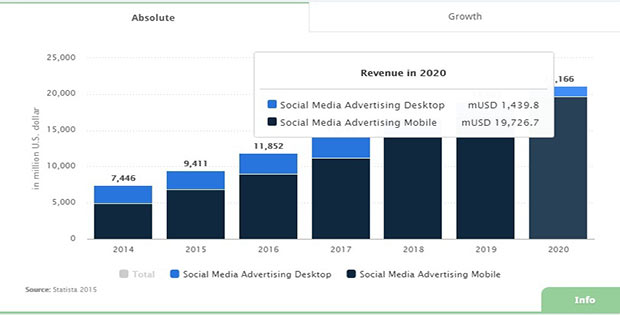 Social Media Advertising Revenue 2015