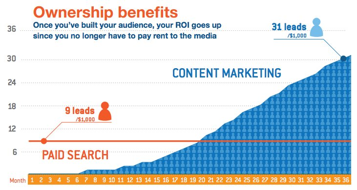 content marketing for best ROI