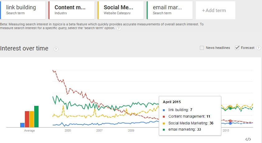 google trends on linkbuilding