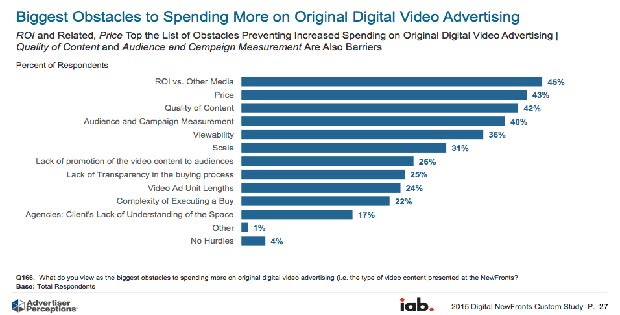 Obstacles to Video Marketing Tracking
