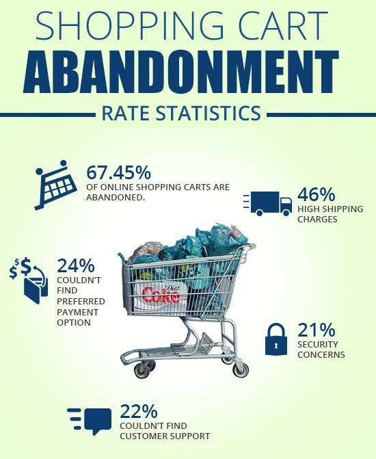 What statistics shows on shopping cart abandonment